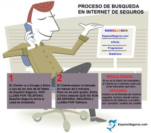 Como ser un experto en Curso Integral de Marketing Online. Proceso Busqueda en Internet. Dolphy School