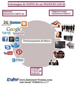 Curso Integral de Marketing Online. Estrategias de Exito Negocios Locales. Dolphy School